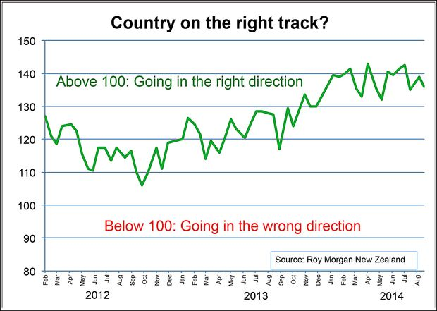 Right track or wrong track?