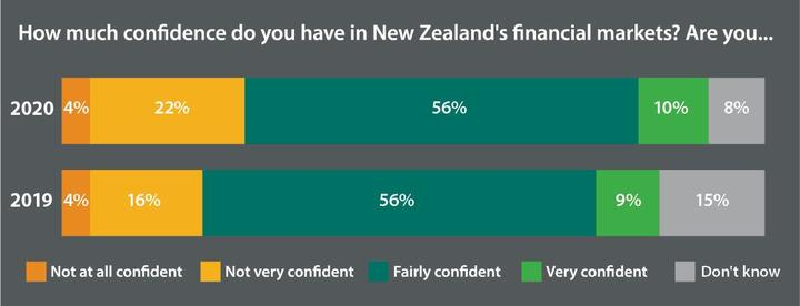 An investor confidence graph from the Financial Markets Authority survey in 2020.