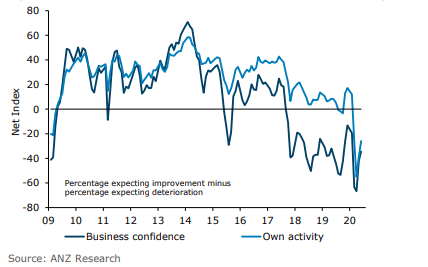 ANZ June 2020 Business Confidence Index and ANZ Own Activity Index