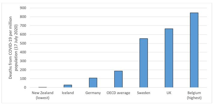 Death rate from COVID-19 (per million population) in selected OECD countries.