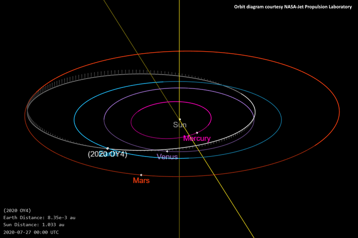 Asteroid 2020 OY4.