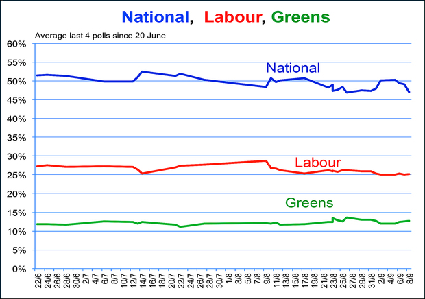 Poll performance of National vs Labour vs Greens (2014).