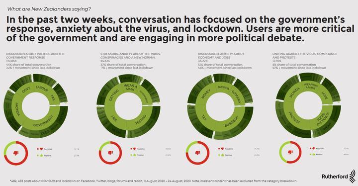 NZ social media survey