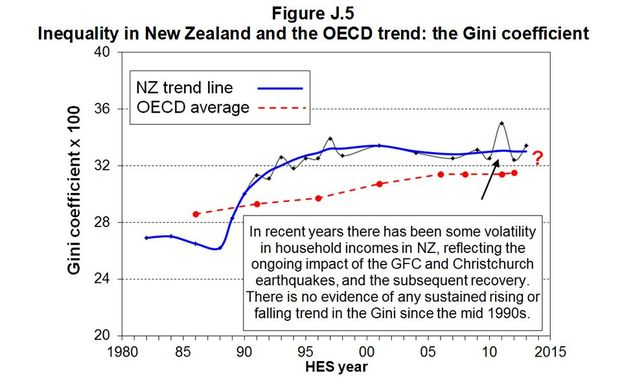 Source: Household Incomes in New Zealand: Trends in indicators of inequality and hardship 1982 to 2013 (July 2014)