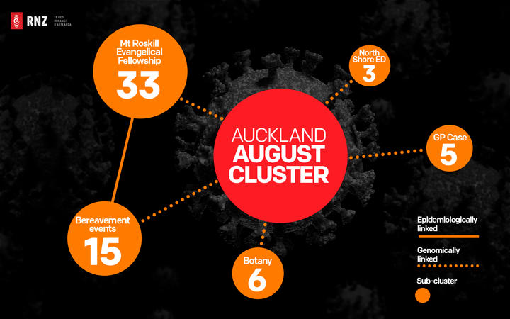 Auckland August Covid-19 cluster and 'sub-clusters' as at 15 September