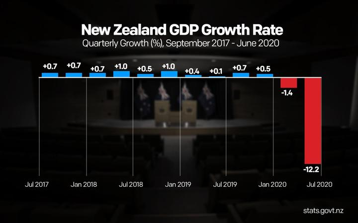 GDP graphic showing the 12.2% drop in the June quarter.