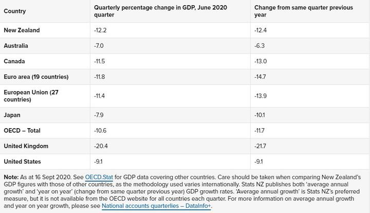 A comparison of GDP figures for the June 2020 quarter.