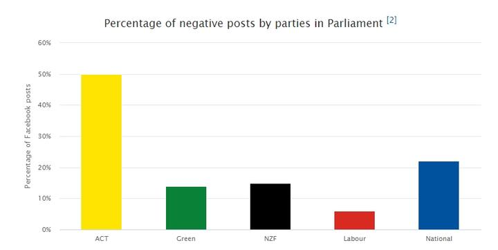 Negative posts by parties during the 2020 election campaign.