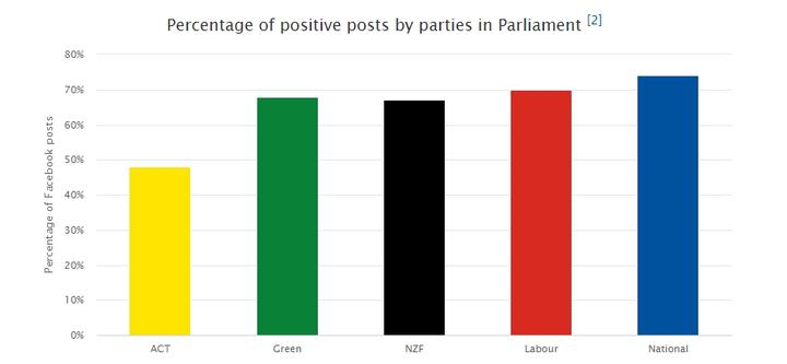 Positive posts by parties during the 2020 election campaign.