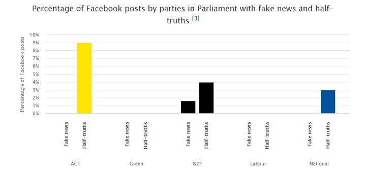 Fake news and half-truth posts by Parliamentary parties during the 2020 election campaign.