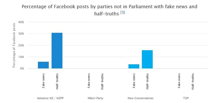 Fake news and half-truth posts by parties outside Parliament during the 2020 election campaign.