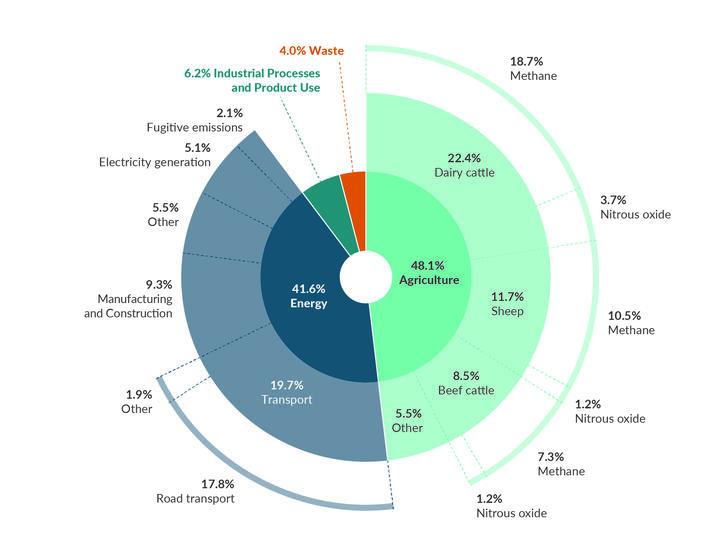 Greenhouse gas emissions 2019 donut chart.
