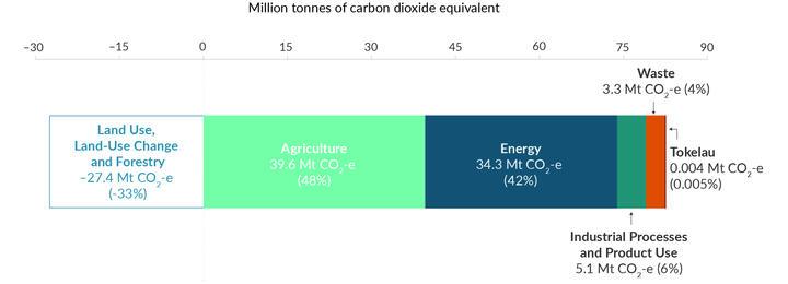 Greenhouse gas snapshot 2019