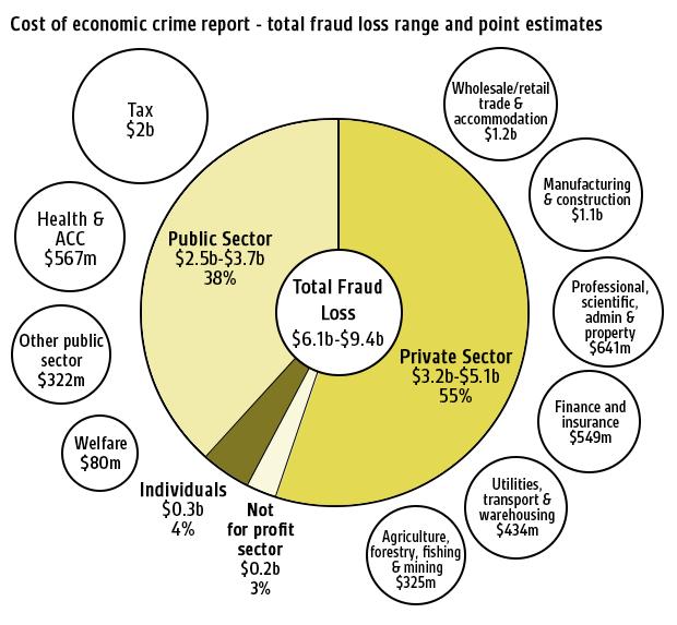 Cost of economic crime report graph
