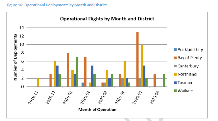 A graph showing the numbers of flights in the 2019-20 trial.
