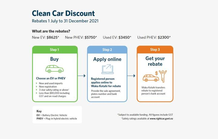 A diagram showing the process for applying for an EV rebate.