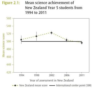 Graph of Science test achieve of  Year 5 students in NZ 1994 to 2011