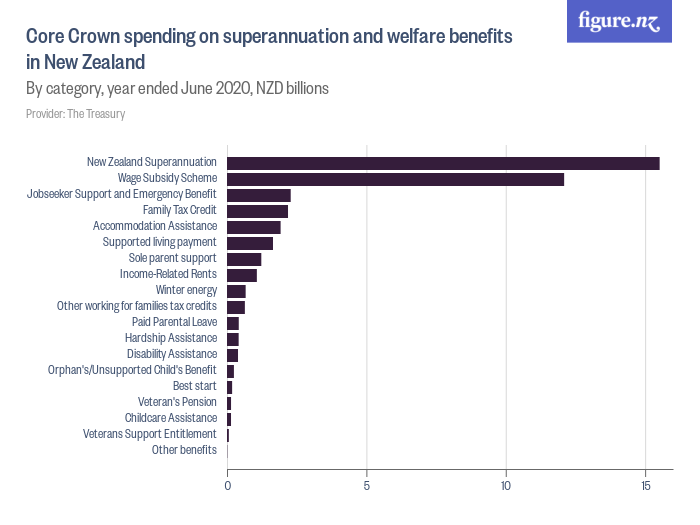Core Crown spending on superannuation and welfare benefits in New Zealand, year ended June 2020.