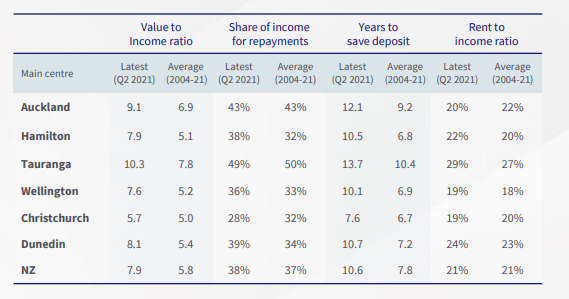 Corlocation Two-Year Housing Affordability Report.