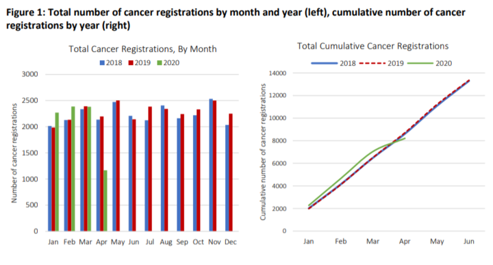 Cancer diagnoses dropping off in early 2020