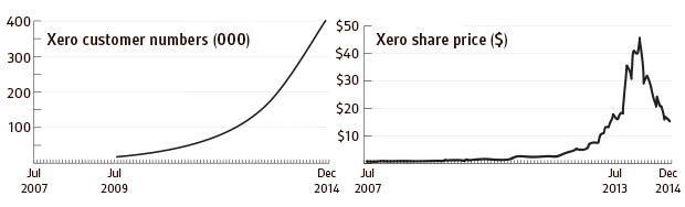 Xero: Customer numbers vs share price July 2007 - December 2014