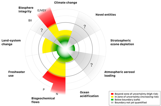 This diagram defining planetary boundaries for human activities shows the areas of caution in yellow and those of greatest risk in red.