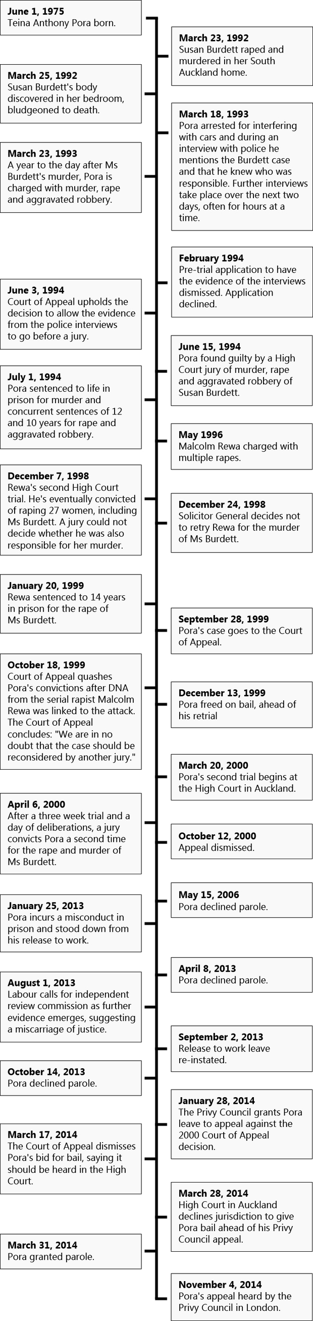 A timeline of Teina Pora's case and life