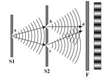 Diagram of the double-slit experiment showing interferometry