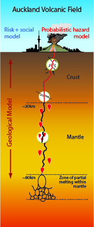 This diagram shows how magma travels up from the ductile mantle until it hits more brittle rocks, which generates small earthquakes.