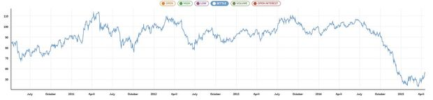 Graph showing the price of crude oil over the last five years.