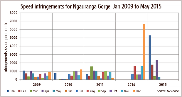 Chart showing number of speed infringements issued by police at Ngauranga Gorge per month
