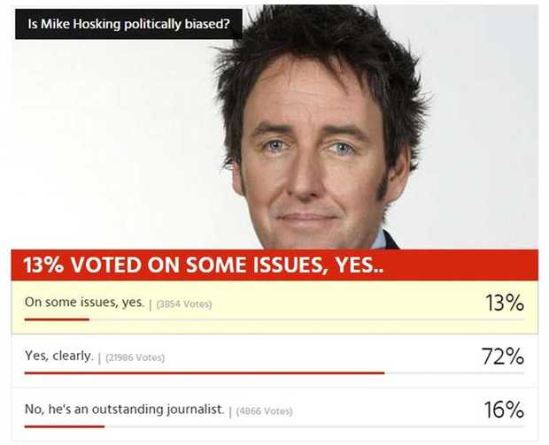 NZ Herald Poll on Mike Hosking.