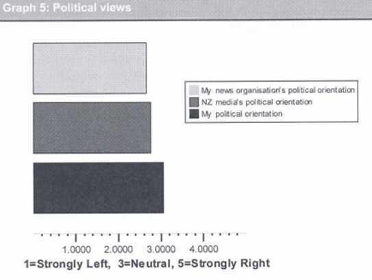 Massey University survey on the media.