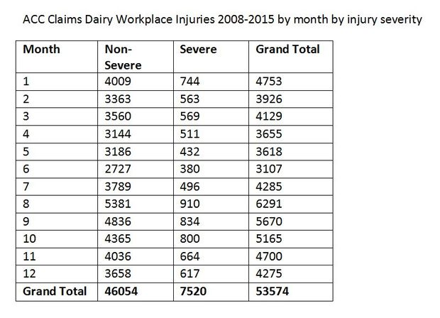 Dairy workplace injuries: ACC claims - by injury severity and month (2008-2015)