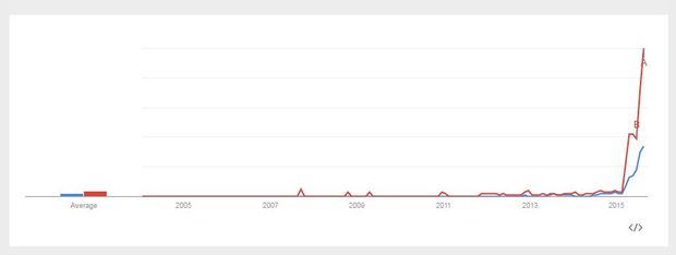 A Google Trends graph showing searches for 'colouring book' and 'coloring book' over time.