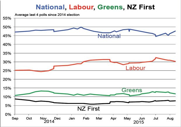 Poll performance of National, Labour, Greens and NZ First since 2014 election.