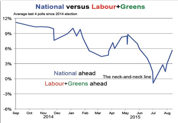 National's performance in the polls versus Labour and the Greens since the 2014 election.