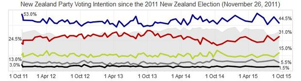 Key: Blue - National; Red - Labour; Green - Greens; Grey - NZ First; Black - Maori Party