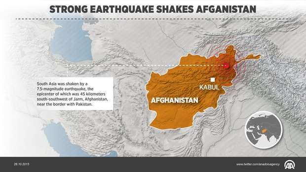 The magnitude 7.5 quake was centred in the mountainous Hindu Kush region in northern Afghanistan.