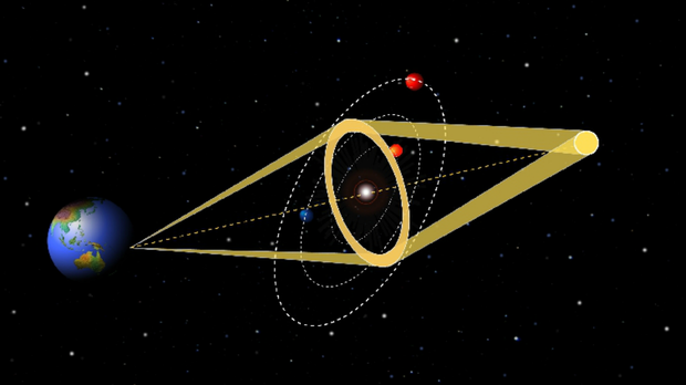 This graphic illustrates the process of gravitational microlensing.