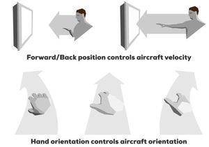 Instructions for how the haptic feedback glove controls the flight simulator.