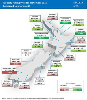 Seasonally adjusted property asking prices on realestate.co.nz in November.
