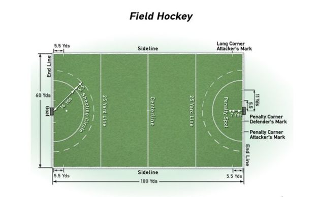 Olympic hockey field diagram
