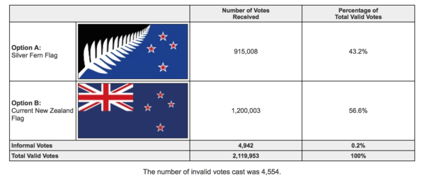 Preliminary results show 56.6 percent voted for New Zealand's existing flag.