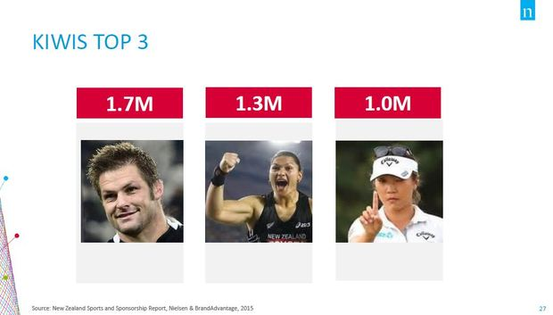 Picture of the top three sports stars from Nielsen's survey a year ago.