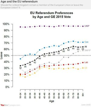 A graph showing Leave voters by age and political preference.