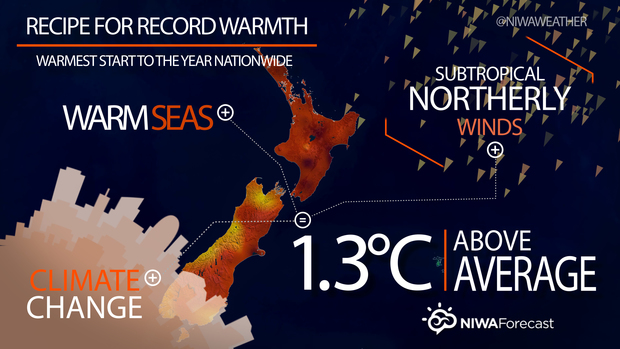 NIWA graph - Recipe for Record Warmth