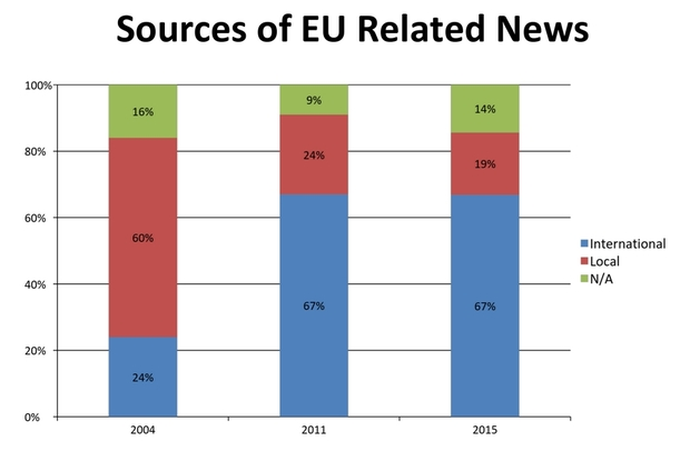 Graph showing locally-produced article about Europe supplanted by offshore content.
