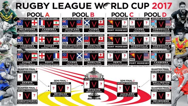 The draw for the 2017 Rugby League World Cup.
