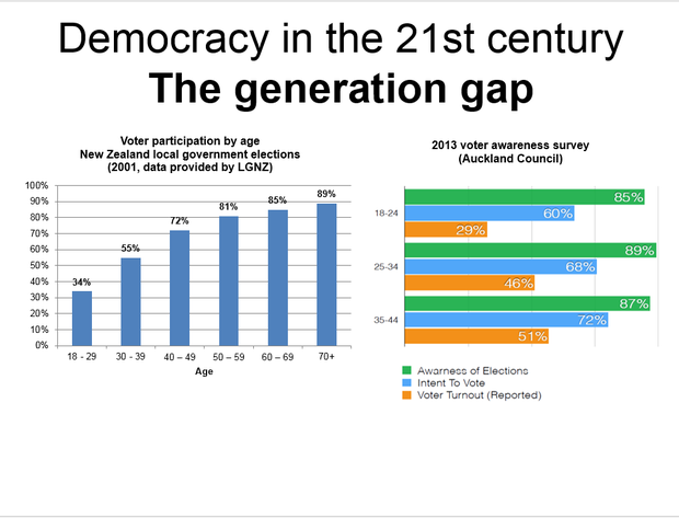 graph - Democracy in the 21st Century
